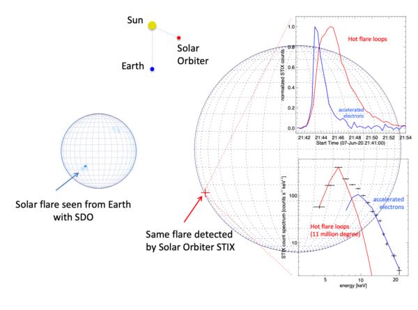 Zeitprofil und Röntgenspektrum des ersten von STIX beobachteten Sonnenflares